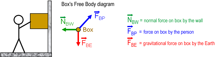 Module 4 normal force per wiki free body diagram below unit1mod7wallcg ccuart Image collections