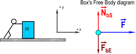 Module 4 normal force per wiki is the force exerted on the box by the person ccuart Image collections