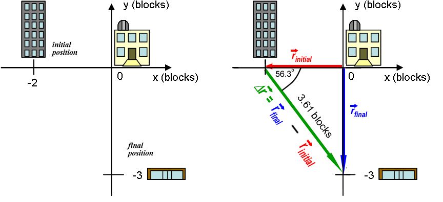 Module 1 -- Position, Displacement, Distance and Coordinate