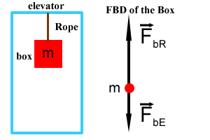 tension force free body diagram. boxelevator1.png tension force free body diagram c
