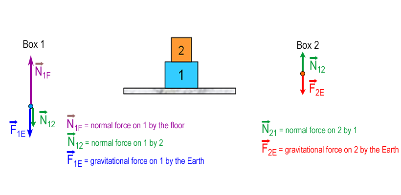 how to find normal force without acceleration