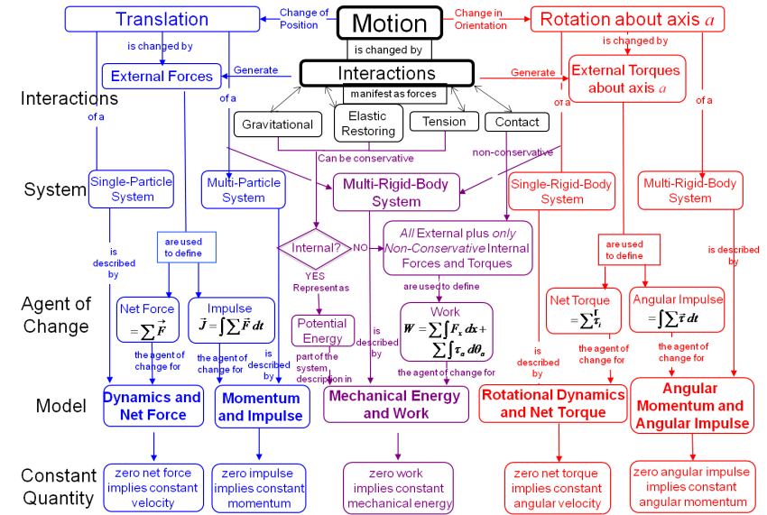 Translation Concept Map.Module 1 Map Of Core Models Per Wiki