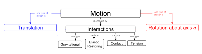 Unit 2 Interactions And Force Per Wiki